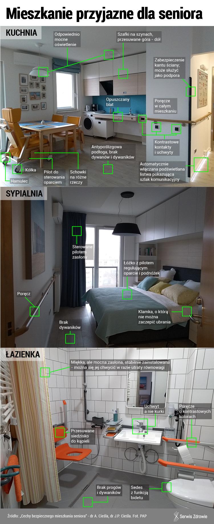 Infografika Serwisu Zdrowie PAP/ A.Zajkowska